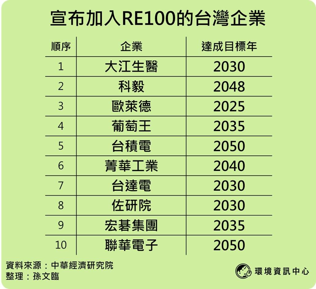 20210601已宣布加入RE100的十家台灣企業。