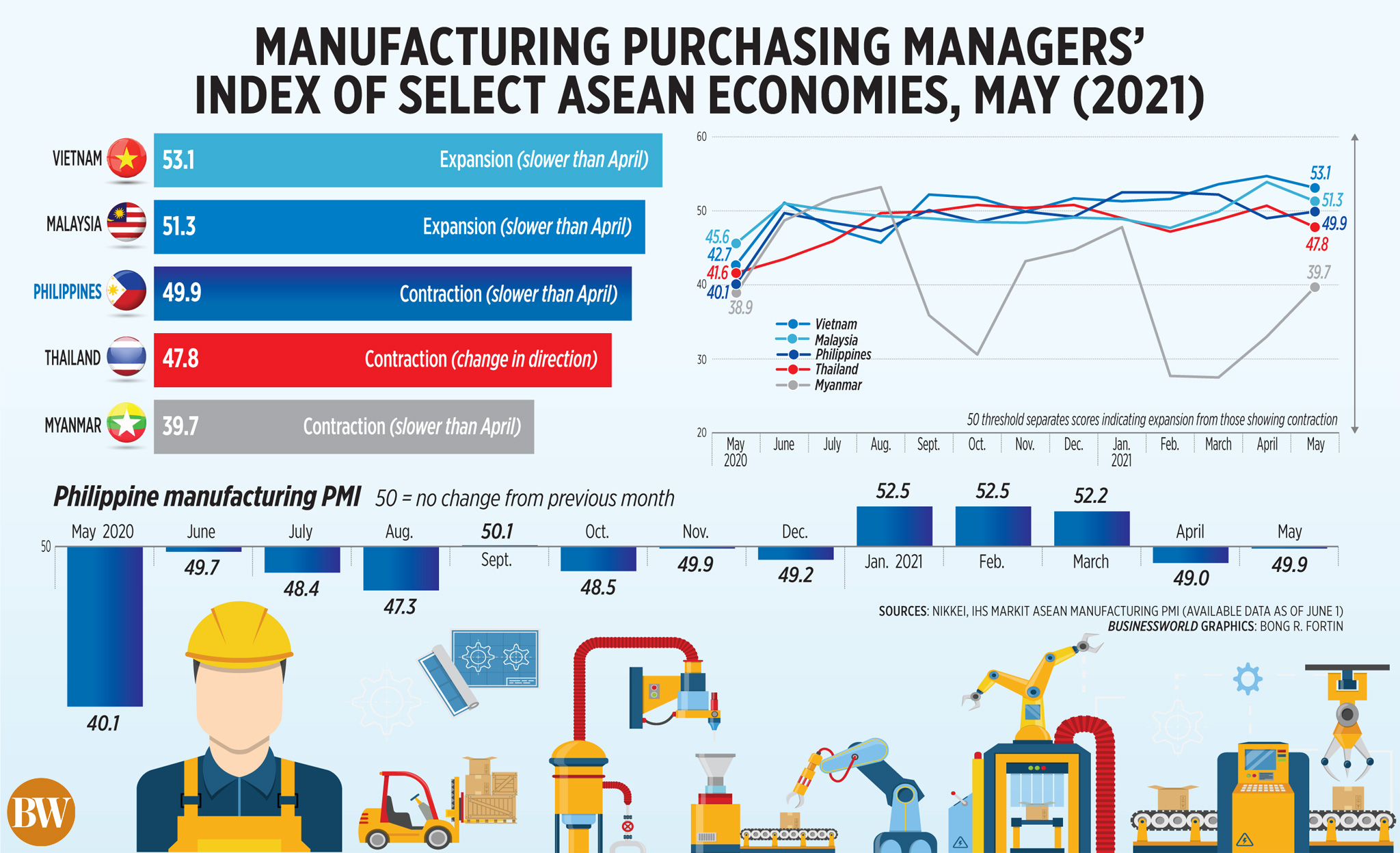 Manufacturing Purchasing Managers' Index of Select ASEAN Economies, May (2021)