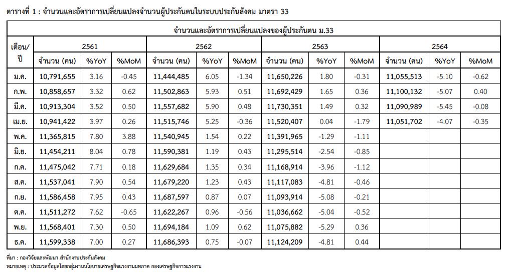 เม.ย. 64 ผู้ประกันตนขอรับประโยชน์ทดแทนว่างงาน 318,529 คน ถูกเลิกจ้าง 102,832 คน