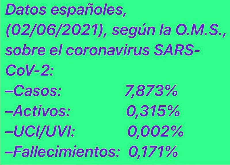 Datos Covid-19 Junio 2021