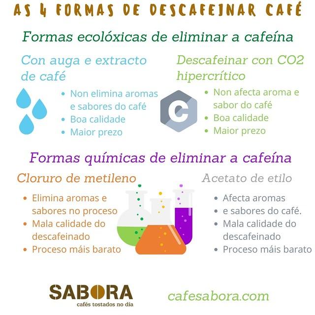 As catro formas en que descafeinasmos café na acualidade