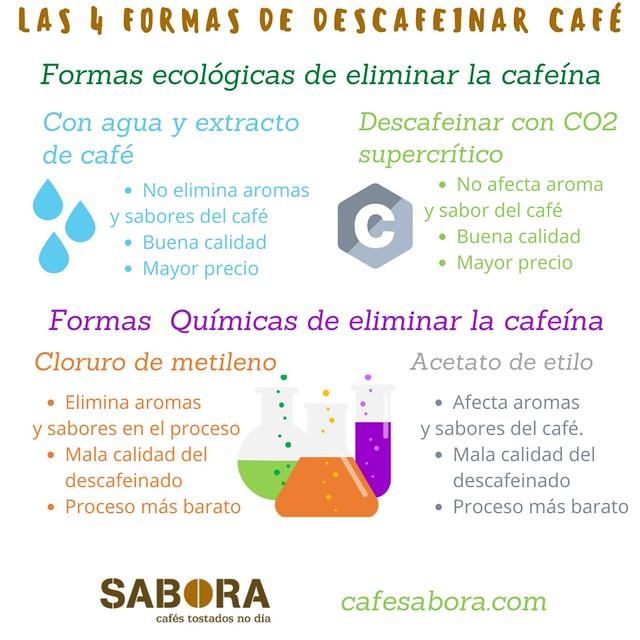 Las 4 formas  principales de descafeinar café