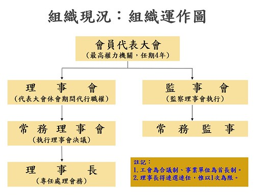圖1-組織運作圖