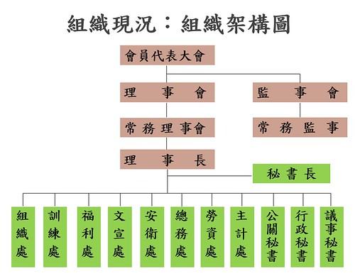 圖2-組織架構圖