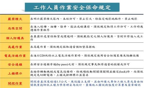 圖4-工作人員作業安全保命規定