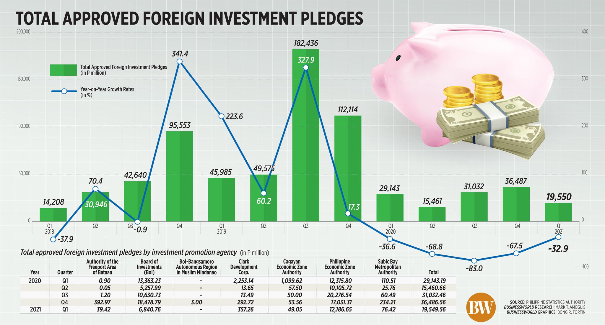 Total de promesas de inversión extranjera aprobadas