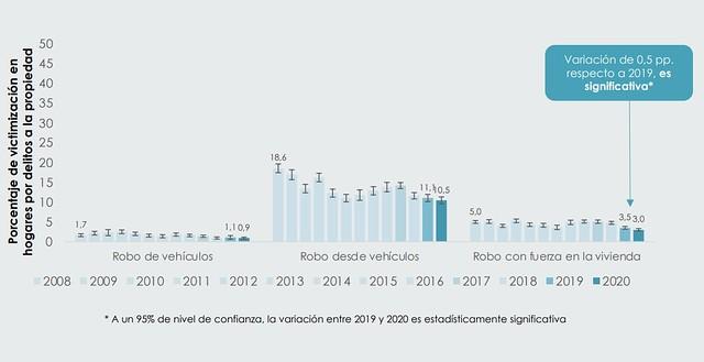 Porcentaje de victimización en hogares por delitos a la propiedad
