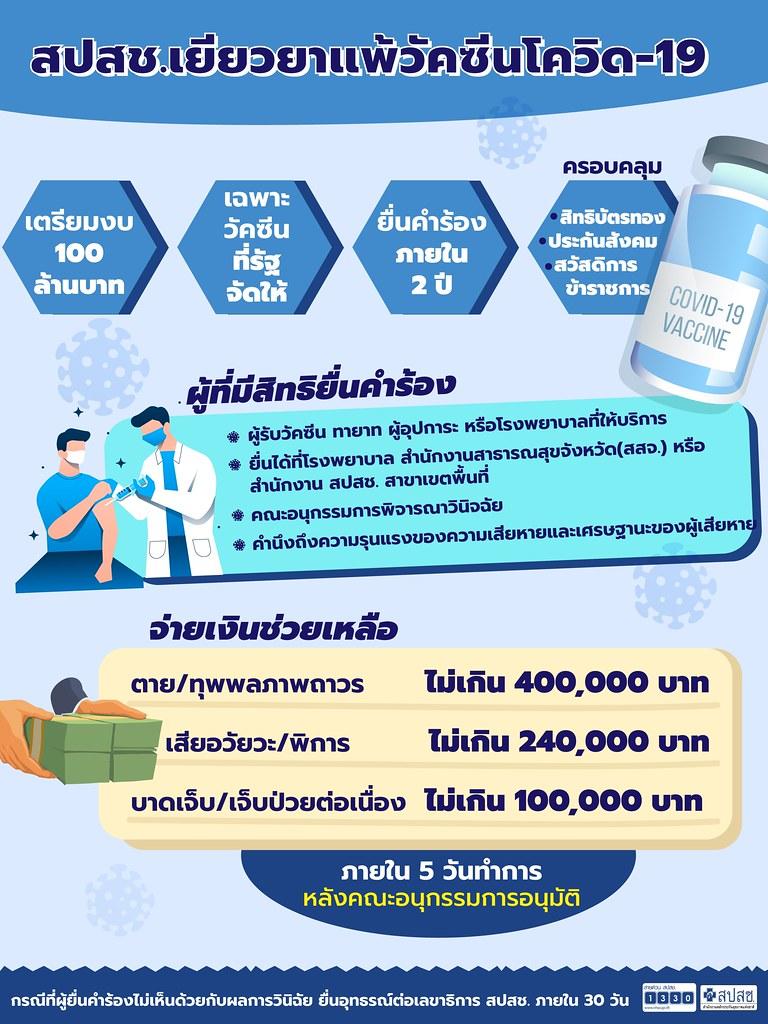 หลักเกณฑ์การเยียวยากรณีมีอาการไม่พึงประสงค์จากการฉีดวัคซีน