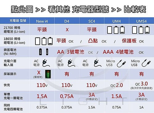 【NITECORE台灣總代理 錸特光電 】 Nitecore 充電器 型號 New i4 D4 SC4 UM4 UMS4  比較表-