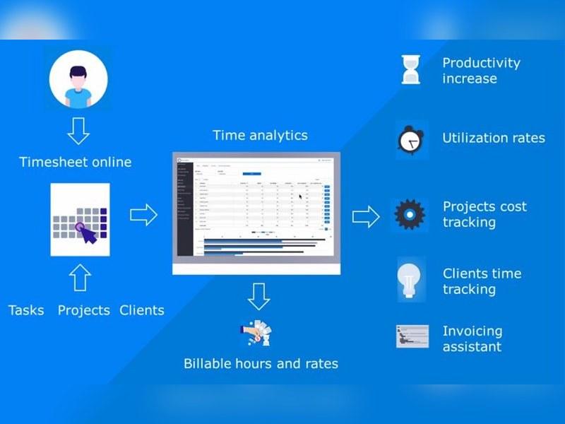 Time Analytics