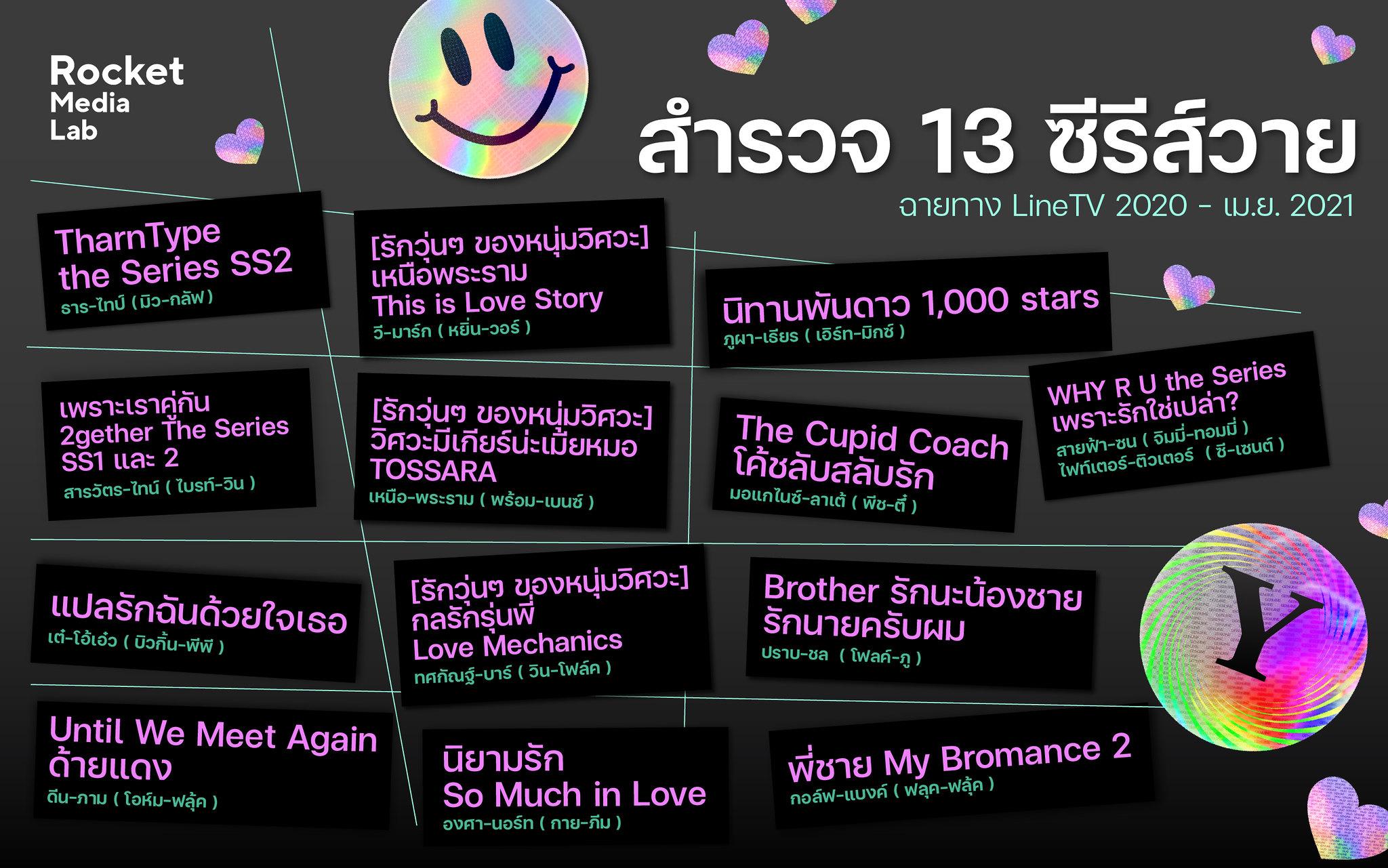 Rocket Media Lab: สำรวจจักรวาลซีรีส์วายไทย ปี 2020 - ต้นปี 2021 โลกของชายแท้รักกันยังเหมือนเดิมอยู่ไหม