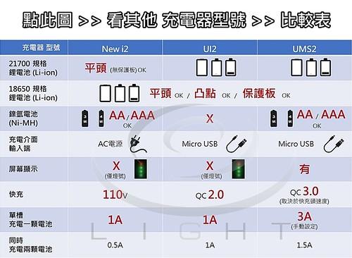 900 錸特光電  Nitecore 充電器 New i2 UI2 UMS2  智能充電器 主要規格 比較表 -