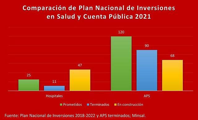 Plan nacional de inversión en salud