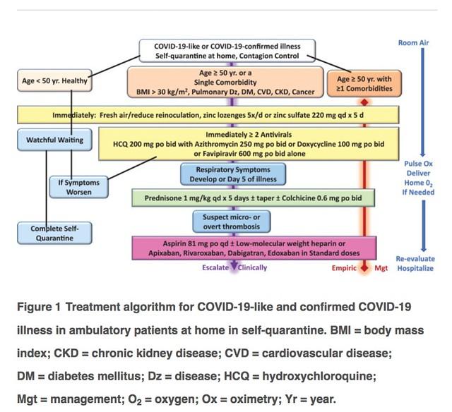 Covid-19 Treatment