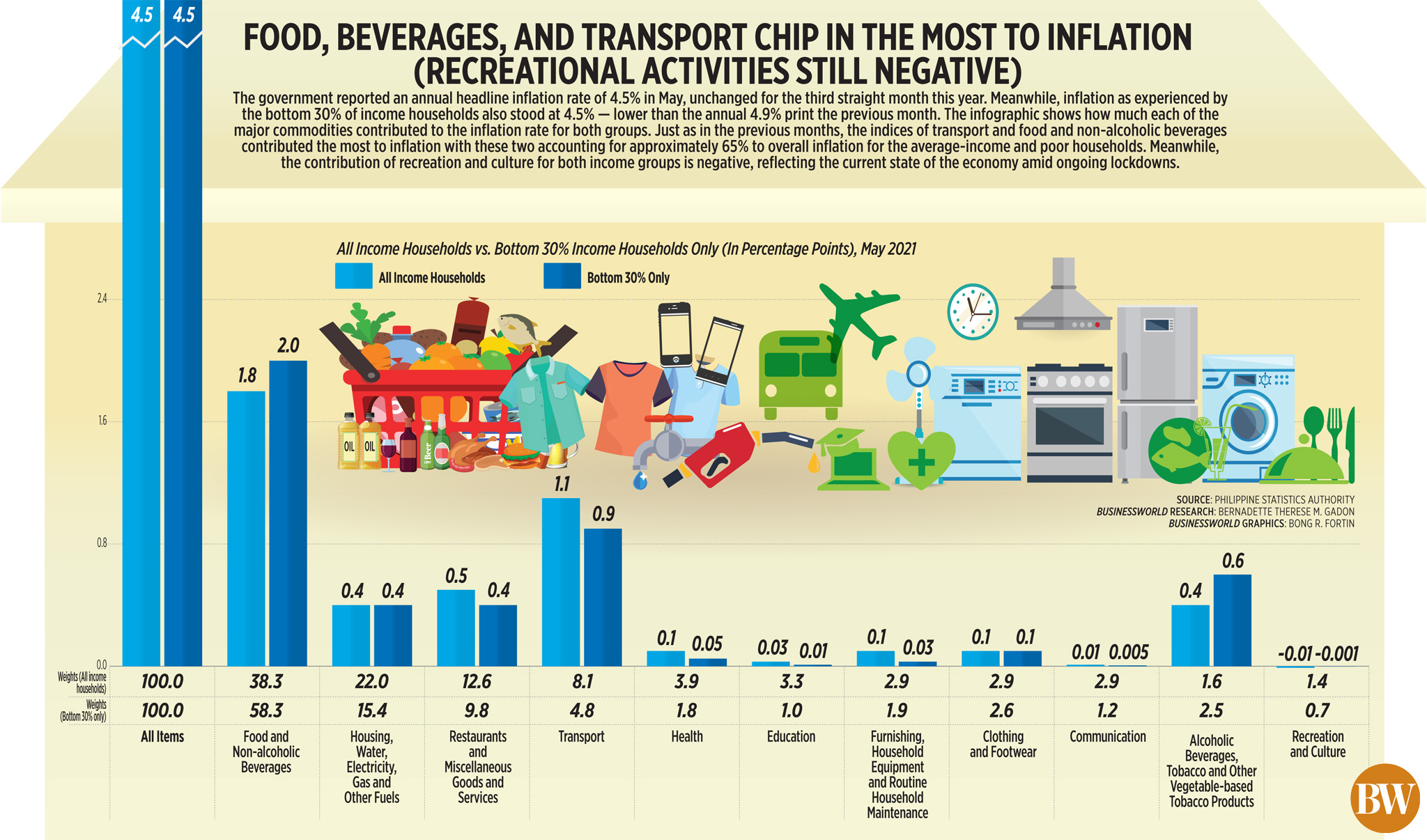 Food, Beverages, and Transport Chip in the most to Inflation (Recreational Activities Still Negative)