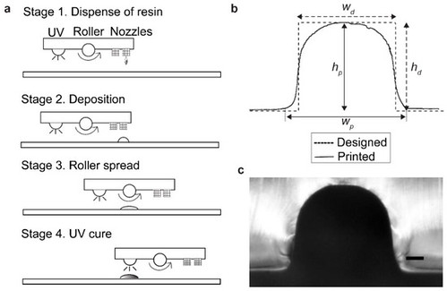 Paper on microstructures fabricated by PolyJet printer published