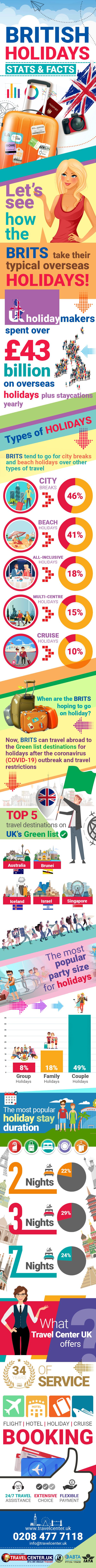 British Holidays Stats & Facts