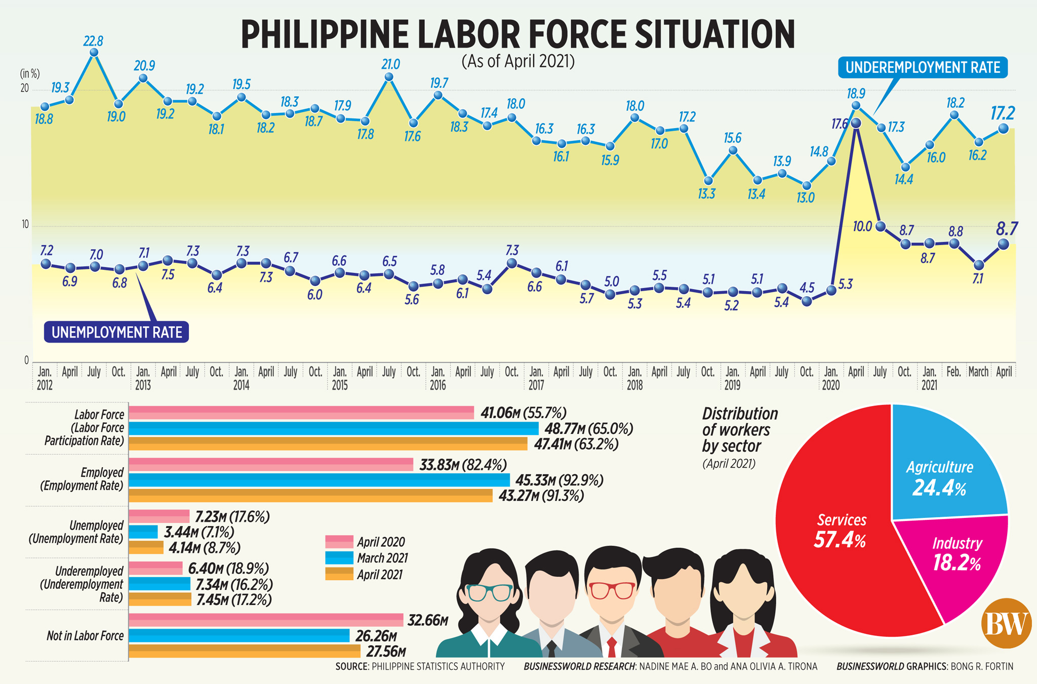 Philippine Labor Force Situation (Apr. 2021)