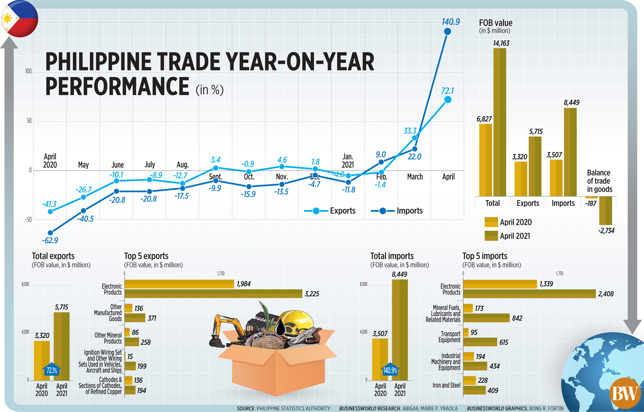 Philippine trade year-on-year performance (Apr. 2021)