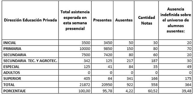 2021-06-10EDUCACION:Resultados de la presencialidad cuidada voluntaria bimodal y alternada del 10/06