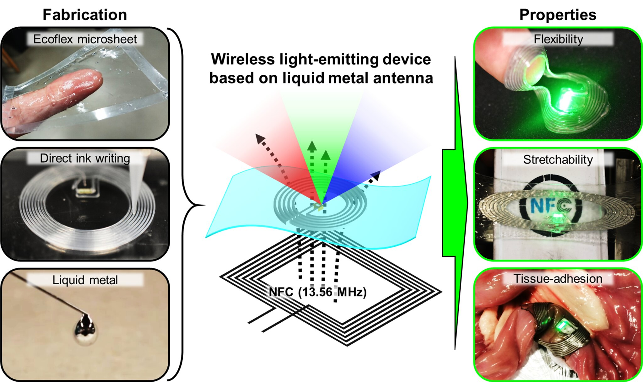 Paper on Liquid Metal Antenna Published
