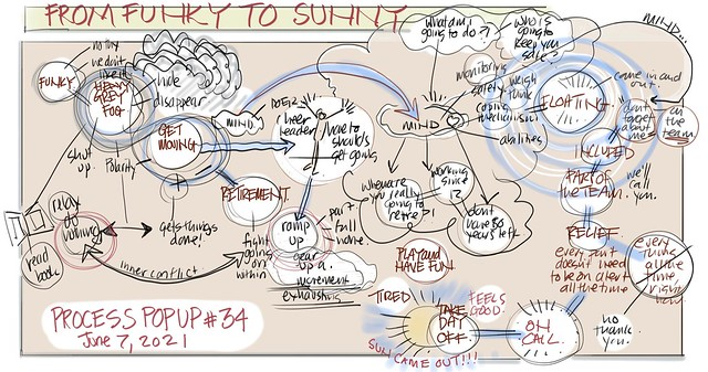 [Visual Coaching] From Funky to Sunny