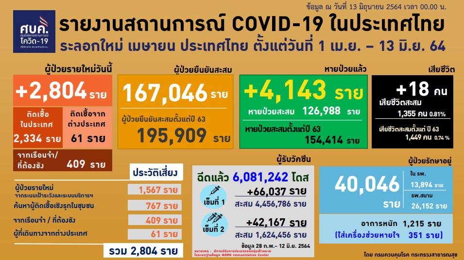 COVID-19: 13 มิ.ย. ติดเชื้อใหม่ 2,804 ราย หายเพิ่ม 4,143 ราย - สธ.แจงจัดสรรวัคซีนเป็นอำนาจของจังหวัด