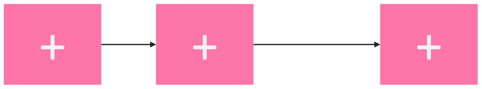 A pink block flowing over time to another pink block flowing over a longer time to another pink block.