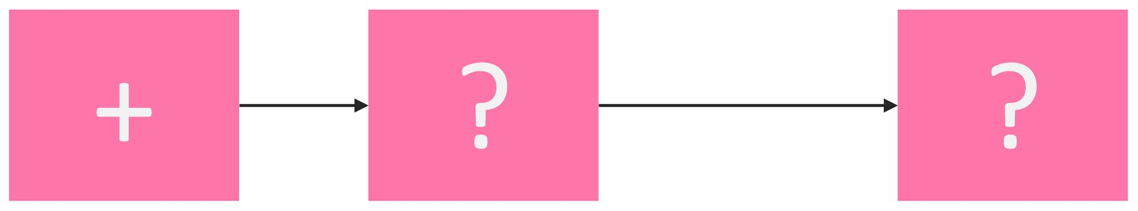 A pink block flowing over time to a pink block with a question mark flowing over a longer time to another pink block with a question mark.