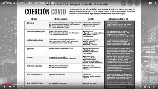 Coerción Covid