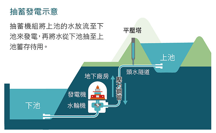 抽蓄水力發電設施示意圖。圖片來源:台電