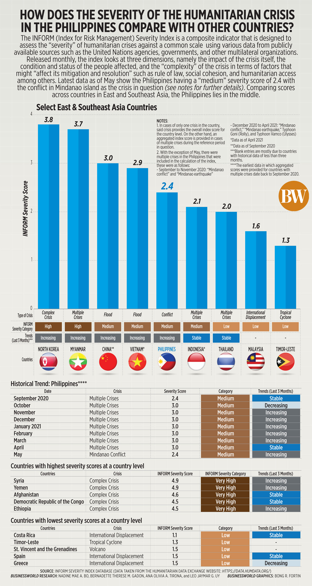 How does the severity of the humanitarian crisis in the Philippines compare with other countries?