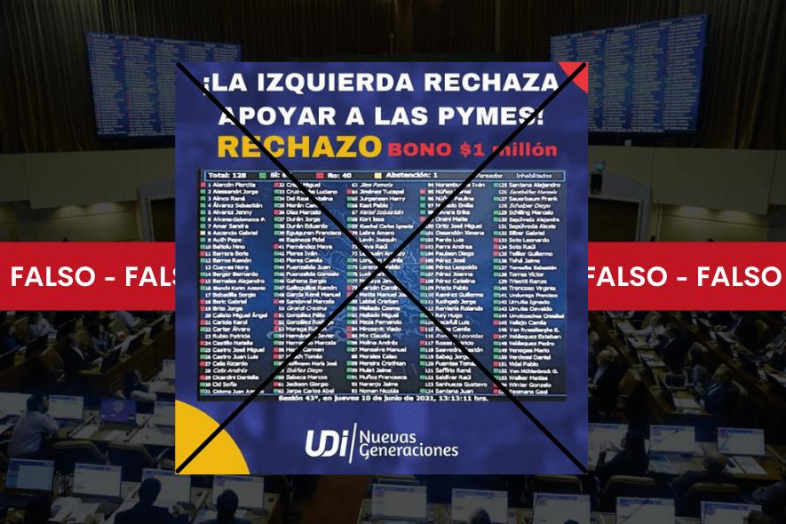 Es falso que diputados de oposición votaron en contra de otorgar bono de  millón a micro y pequeñas empresas