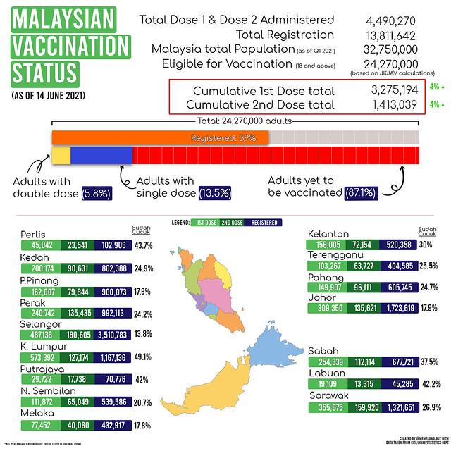 malaysian vaccination status 2