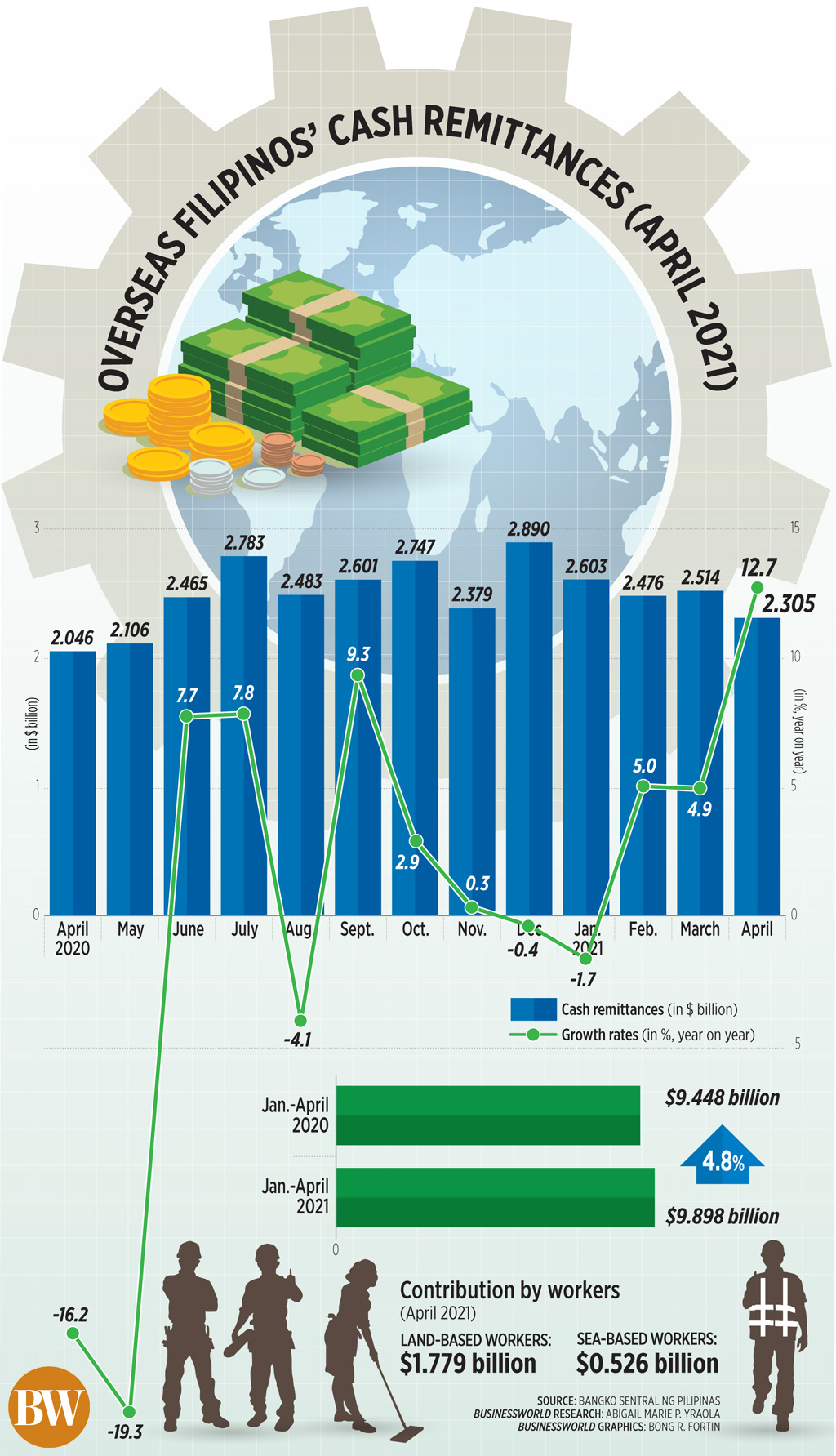 Overseas Filipinos' Cash Remittances (Apr. 2021)