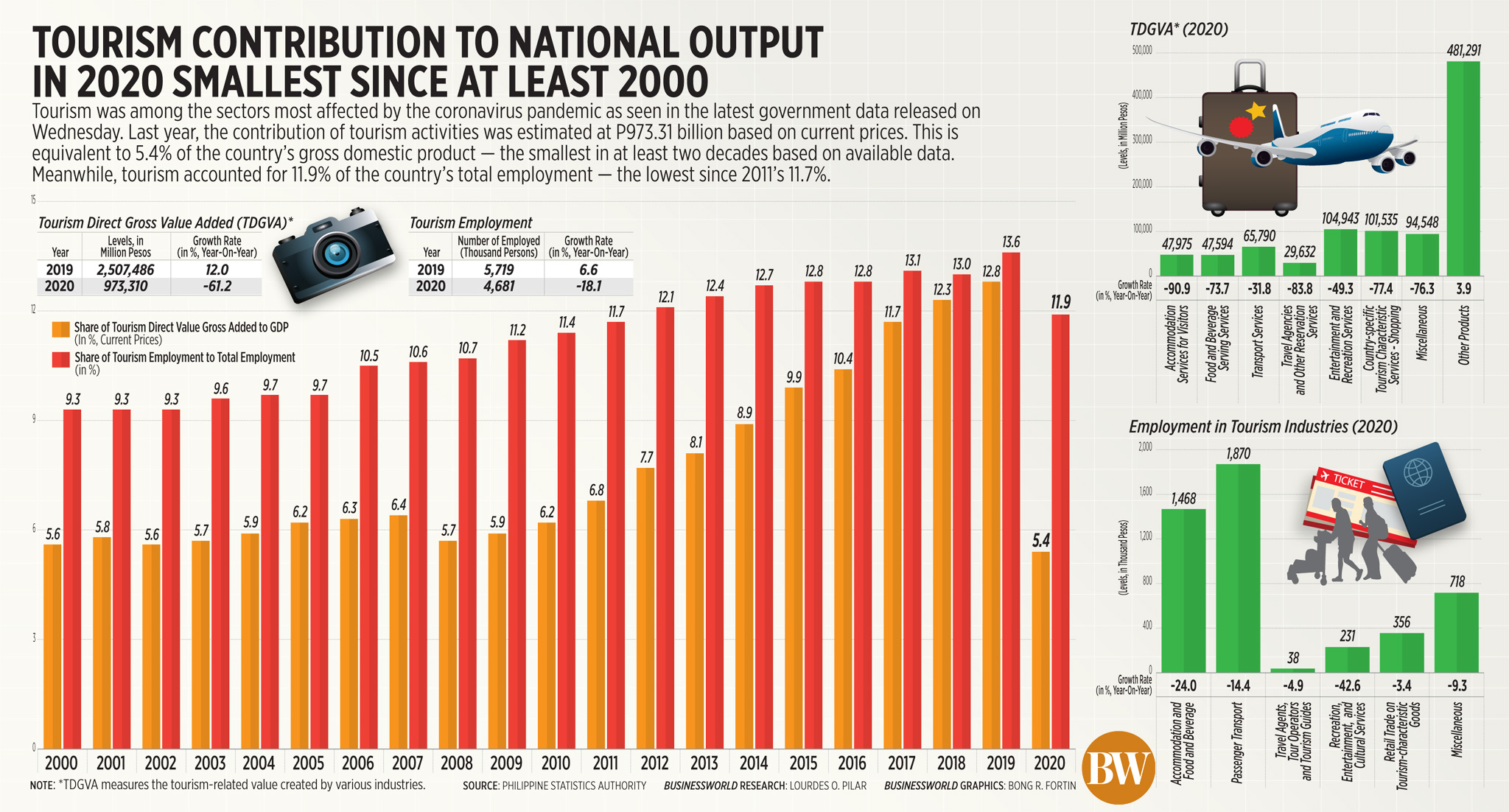 Tourism contribution to national output in 2020 smallest since at least 2000