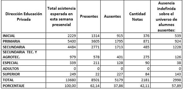Resultados de la presencialidad cuidada voluntaria bimodal y alternada 16/06