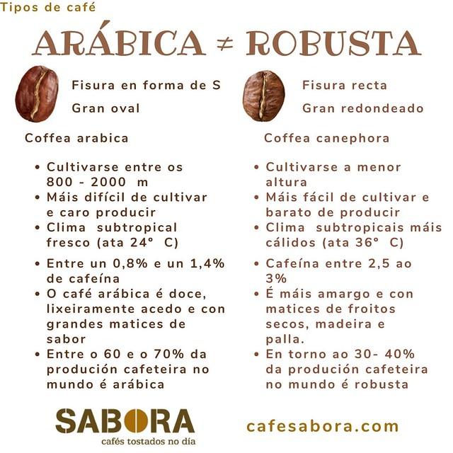 Arábica e robustas son cafés ben distintos.