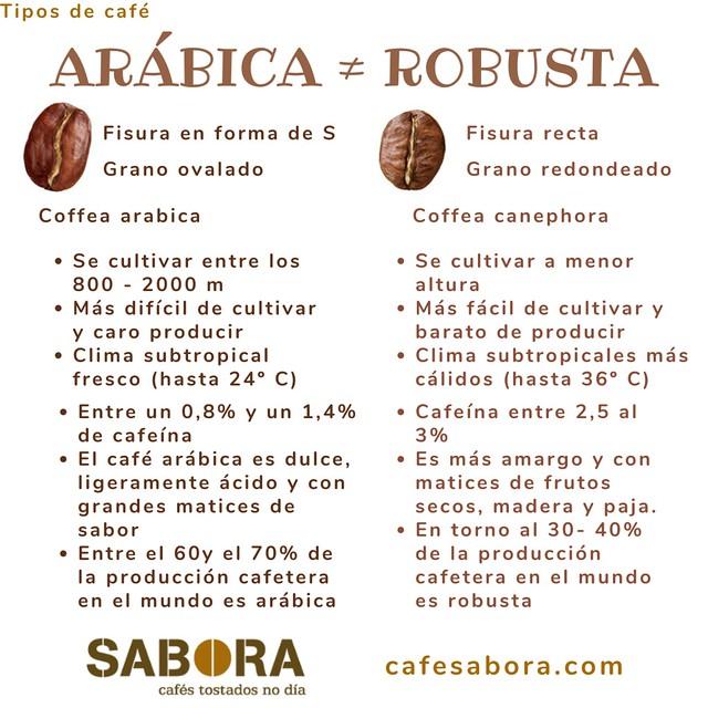 Cafés arábica y café robustas, cafés bastante distintos