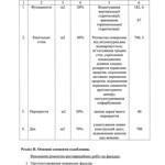 Яворницкого Дмитрия проспект, 91 - Акт втрати первiсного вигляду 20101109 003 PAPER600 [Вандюк Е.Ф.]
