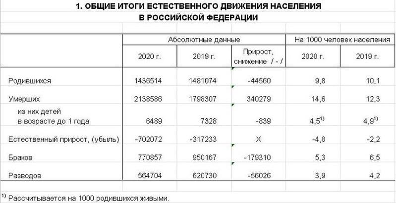 Общие итоги естественного движения населения РФ