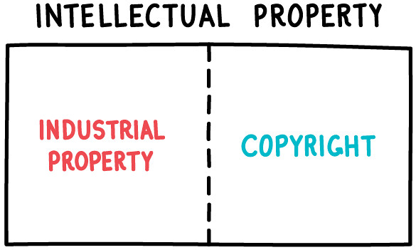 Intellectual Property system