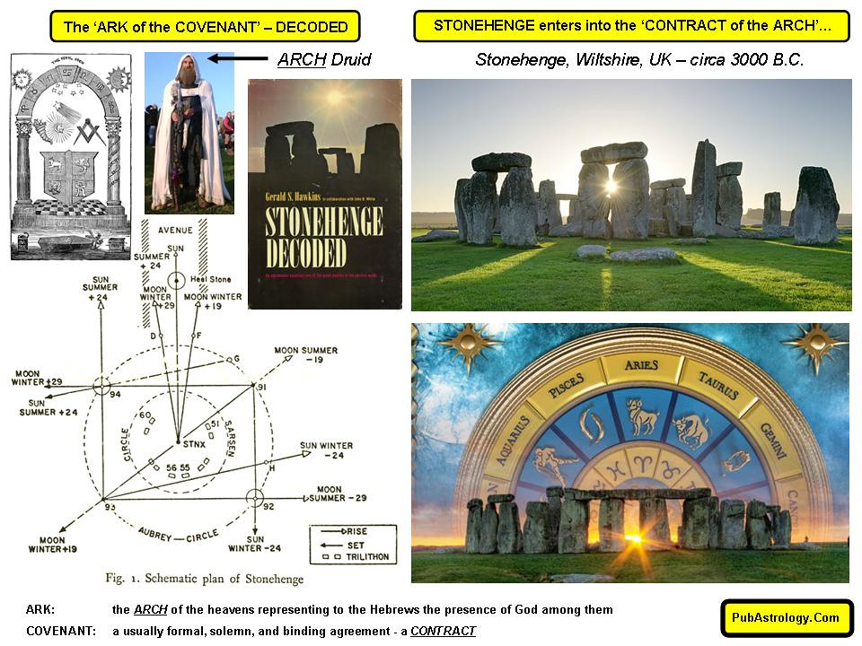 STONEHENGE enters into the CONTRACT of the ARCH circa 3000 BC