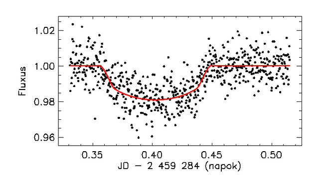 VCSE - A fekete pontok a mérési eredményeket, a piros vonal az illesztett modellt jelöli. - Forrás: Szűcs Máytás, Csizmadia Szilárd