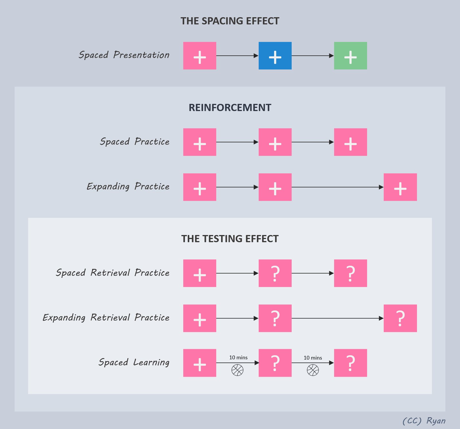 A chart featuring The Spacing Effect, within which is Reinforcement, within which is The Testing Effect.