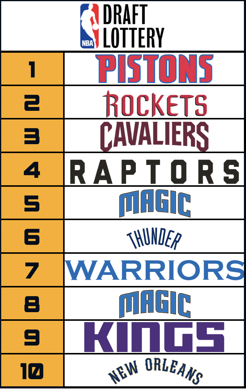 Lottery Top 10 - 2021
