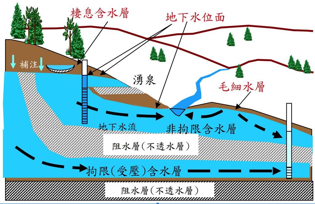 地下水含水層示意圖。圖片來源:單信瑜