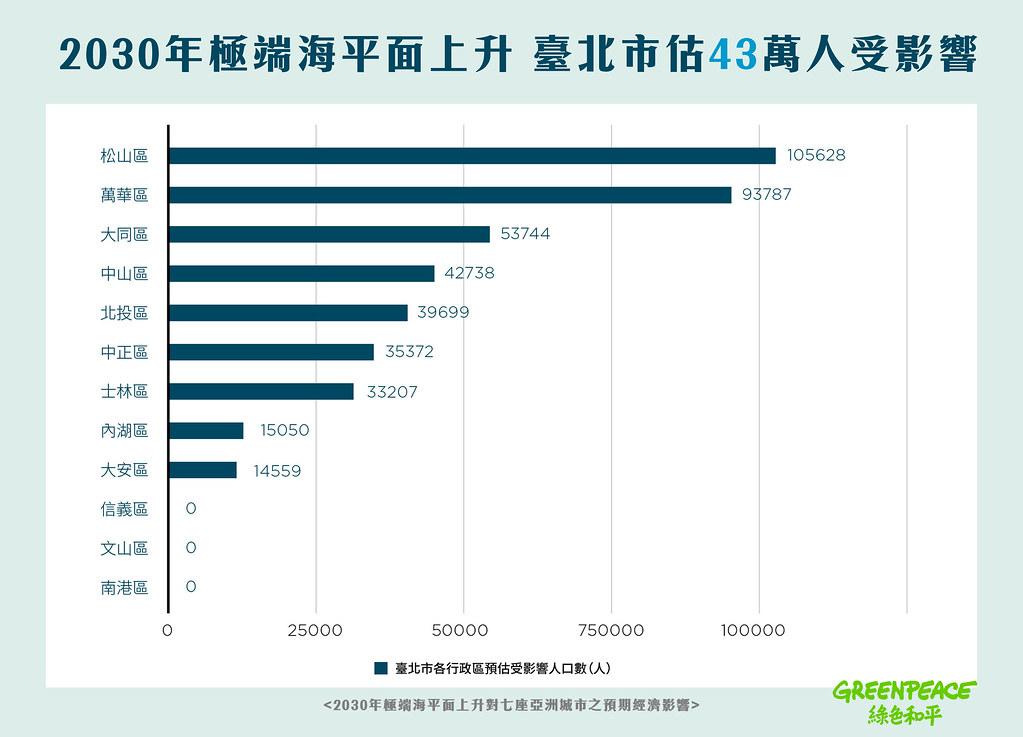 研究推估臺北市2030年受海平面上升影響人數