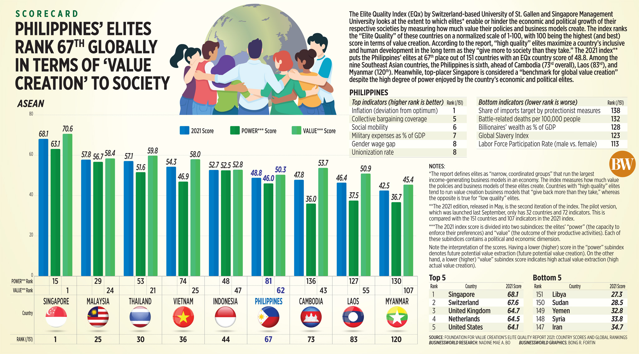 Philippines' elites rank 67<sup>th</sup> globally in terms of 'value creation' to society