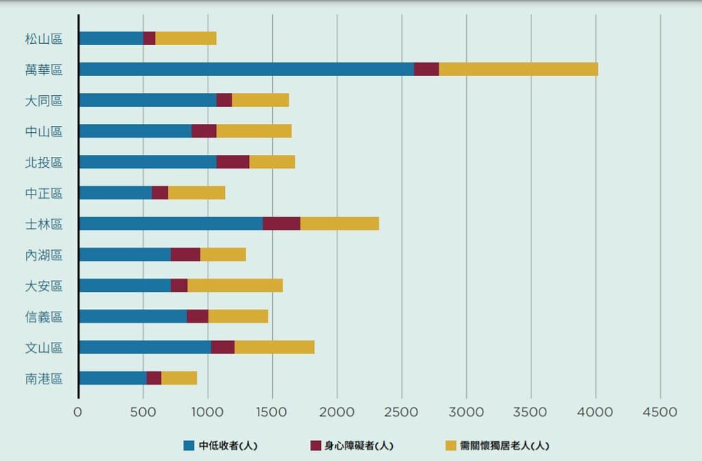 台北市各行政區社會脆弱度指標族群人數。圖片來源:綠色和平